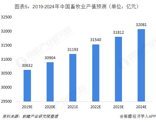 图表5:2019-2024年中国畜牧业产值预测(单位:亿元)