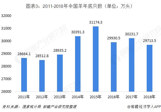 图表3:2011-2018年中国羊年底只数(单位:万头)