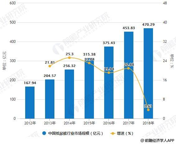2012-2018年中国纸尿裤行业市场规模及增长情况