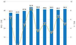 2019年前5月中国橡胶制品行业<em>市场分析</em>:产量超240万吨,进口量超260万吨