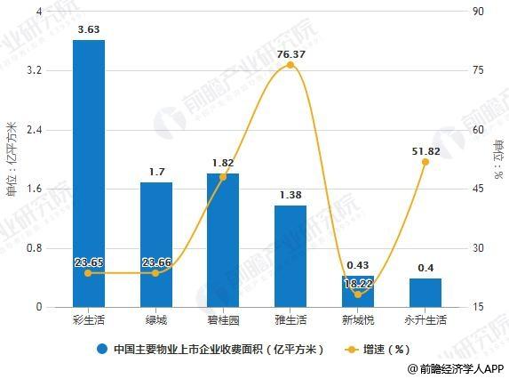 2018年中国主要物业上市企业收费面积及增长情况