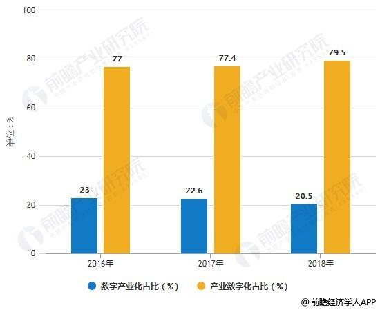 2016-2018年中国数字经济内部结构占比情况