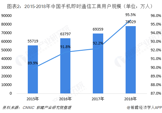 图表2:2015-2018年中国手机即时通信工具用户规模(单位:万人)