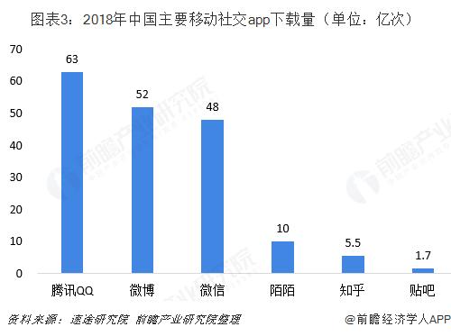 图表3:2018年中国主要移动社交app下载量(单位:亿次)