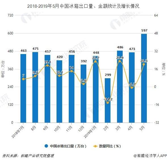 2018-2019年5月中国冰箱出口量、金额统计及增长情况