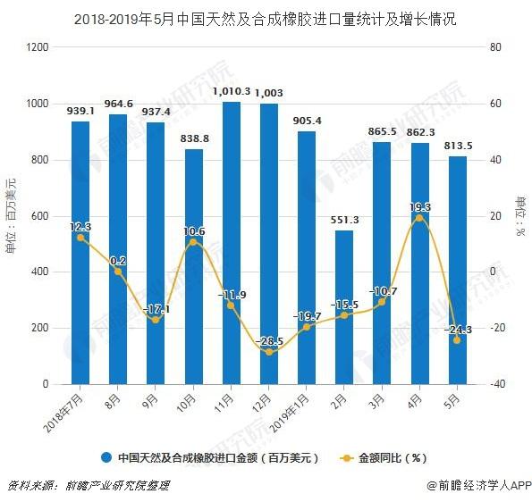 2018-2019年5月中国天然及合成橡胶进口量统计及增长情况