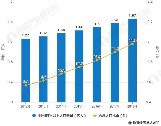 2012-2018年中国65岁以上人口数量及占总人口比重情况