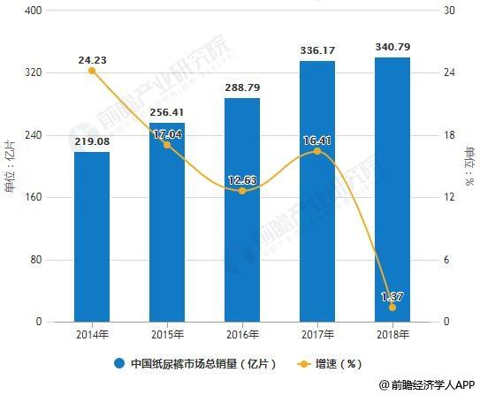 2014-2018年中国纸尿裤市场总销量及增长情况