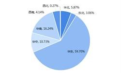 2018年中国人造板<em>区域</em><em>格局</em>与2019年发展趋势 华东地区占据主导,山东省地位稳固【组图】