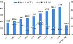 2019年中国<em>餐饮</em>外卖行业发展现状及趋势分析 数字经济已是大势所趋【组图】