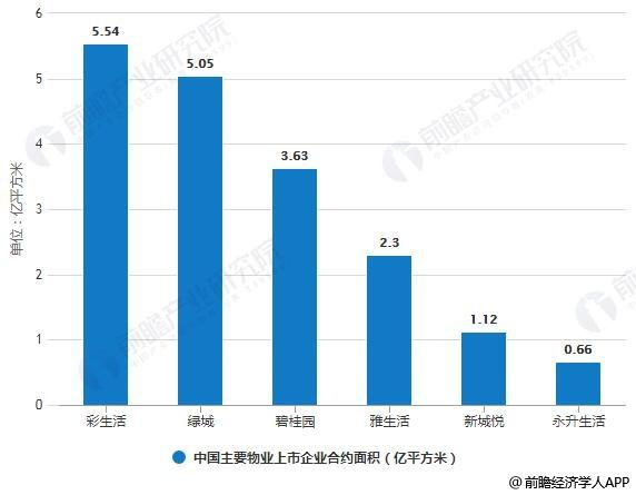 2018年中国主要物业上市企业合约面积情况