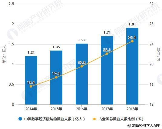 2014-2018年中国数字经济吸纳的就业人数及占全国总就业人数比例情况