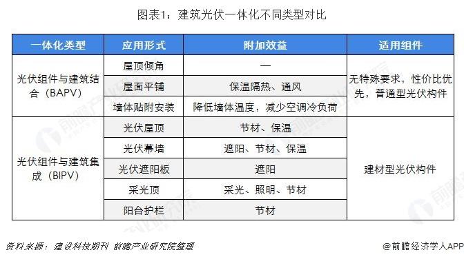 图表1:建筑光伏一体化不同类型对比