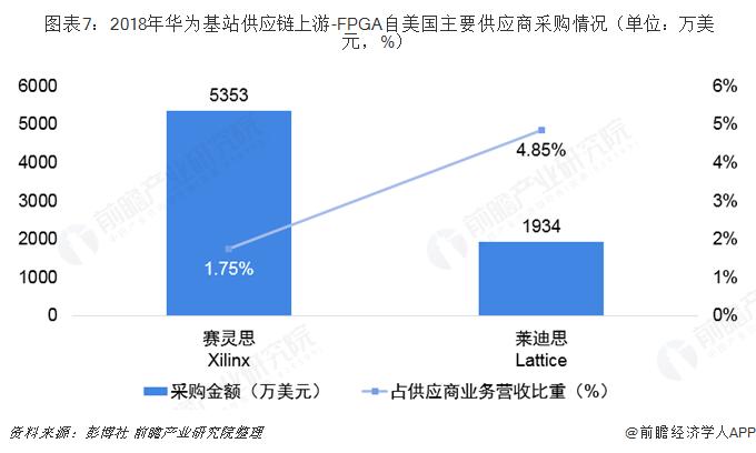 图表7:2018年华为基站供应链上游-FPGA自美国主要供应商采购情况(单位:万美元,%)