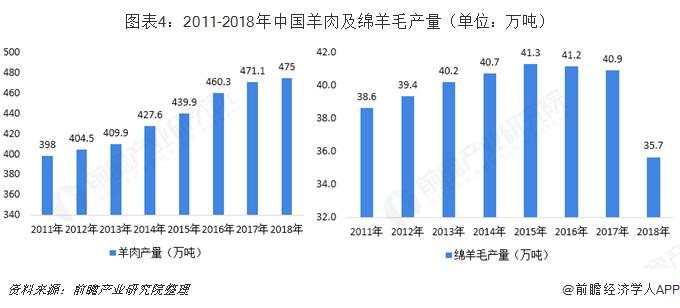 图表4:2011-2018年中国羊肉及绵羊毛产量(单位:万吨)