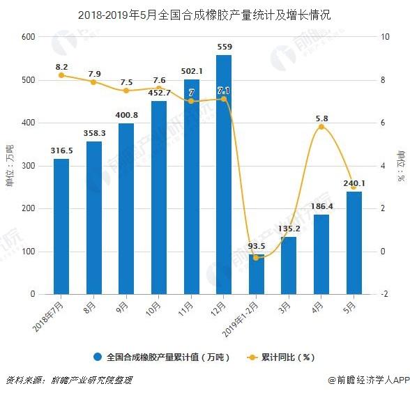 2018-2019年5月全国合成橡胶产量统计及增长情况