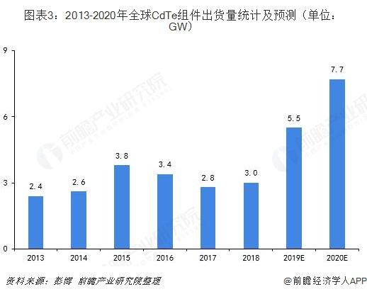 图表3:2013-2020年全球CdTe组件出货量统计及预测(单位:GW)