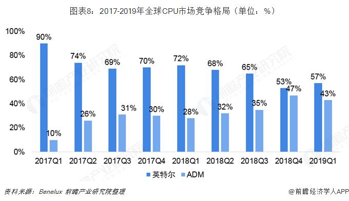 图表8:2017-2019年全球CPU市场竞争格局(单位:%)