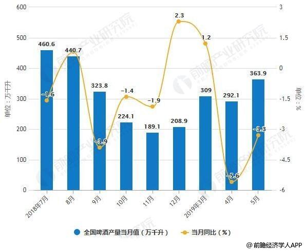 2018-2019年5月全国啤酒产量统计及增长情况