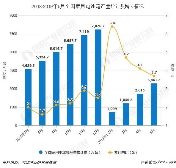 2018-2019年5月全国家用电冰箱产量统计及增长情况