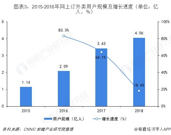 图表3:2015-2018年网上订外卖用户规模及增长速度(单位:亿人,%)