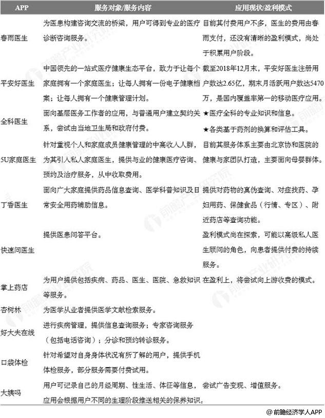 中国移动医疗主流APP分析情况