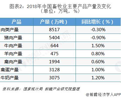 图表2:2018年中国畜牧业主要产品产量及变化(单位:万吨,%)
