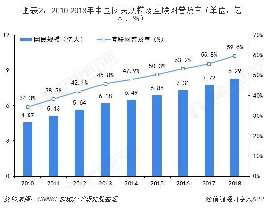 图表2:2010-2018年中国网民规模及互联网普及率(单位:亿人,%)
