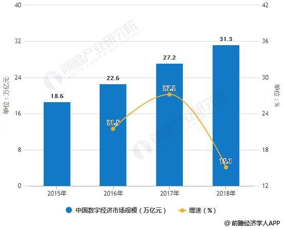 2015-2018年中国数字经济市场规模及增长情况