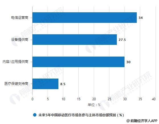 未来5年中国移动医疗市场各参与主体市场份额预测情况