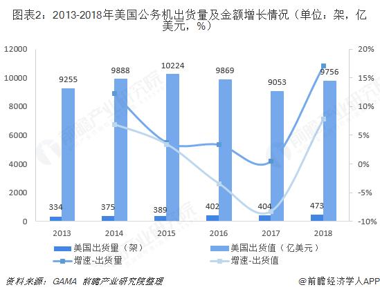 图表2:2013-2018年美国公务机出货量及金额增长情况(单位:架,亿美元,%)