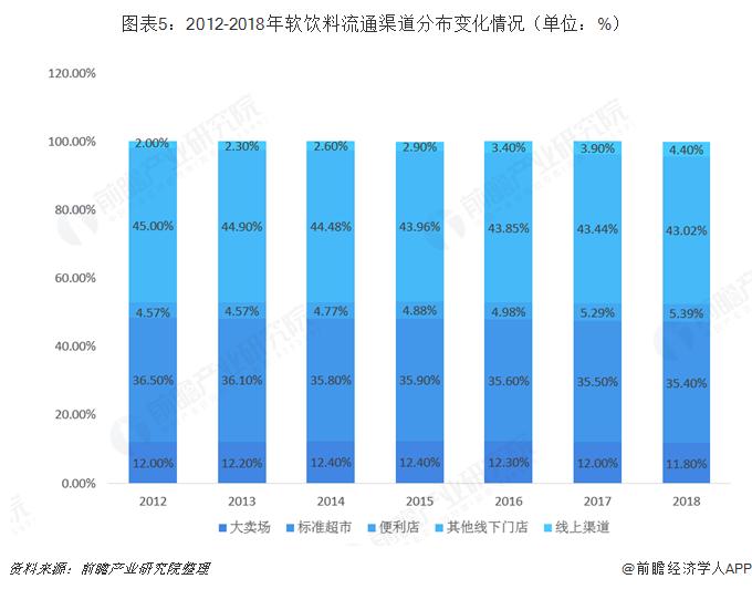 图表5:2012-2018年软饮料流通渠道分布变化情况(单位:%)