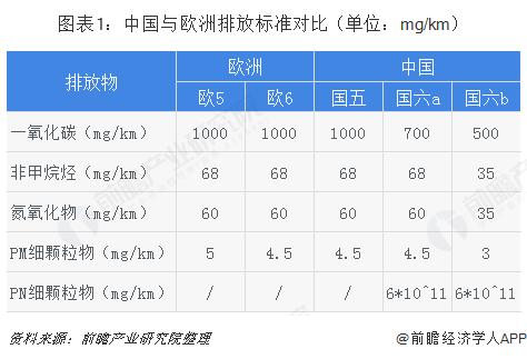 图表1:中国与欧洲排放标准对比(单位:mg/km)