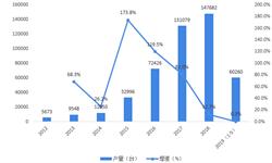 2019年中国工业机器人行业发展现状与趋势分析