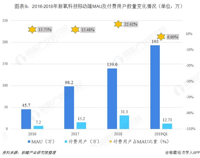 图表9:2016-2018年新氧科技移动端MAU及付费用户数量变化情况(单位:万)