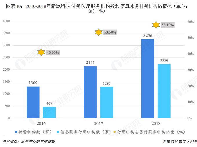 图表10:2016-2018年新氧科技付费医疗服务机构数和信息服务付费机构数情况(单位:家,%)
