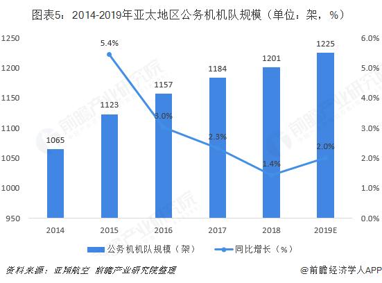 图表5:2014-2019年亚太地区公务机机队规模(单位:架,%)