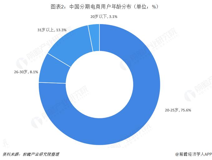 图表2:中国分期电商用户年龄分布(单位:%)
