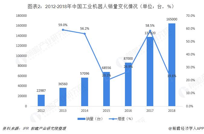 图表2:2012-2018年中国工业机器人销量变化情况(单位:台,%)