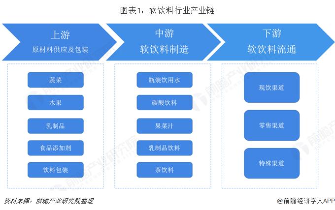 图表1:软饮料行业产业链