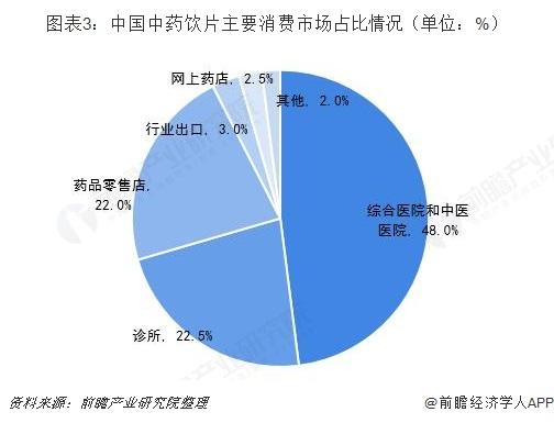 图表3:中国中药饮片主要消费市场占比情况(单位:%)