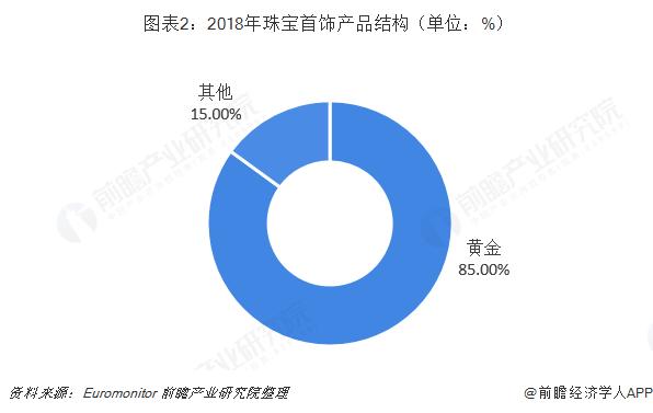 图表2:2018年珠宝首饰产品结构(单位:%)