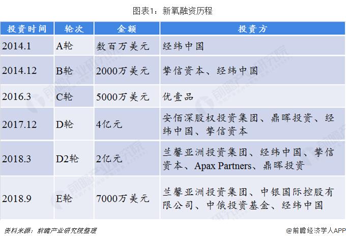 图表1:新氧融资历程