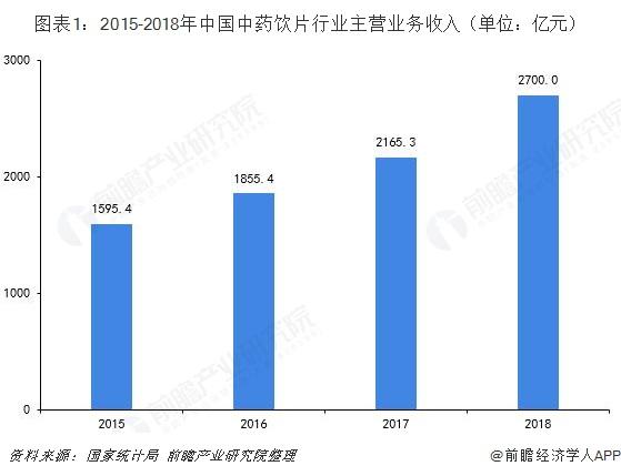 图表1:2015-2018年中国中药饮片行业主营业务收入(单位:亿元)