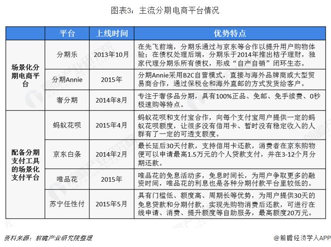 图表3:主流分期电商平台情况