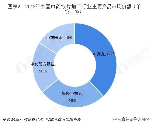 图表2:2018年中国中药饮片加工行业主要产品市场份额(单位:%)