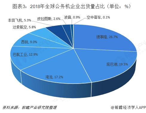 图表3:2018年全球公务机企业出货量占比(单位:%)