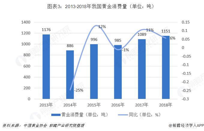 图表3:2013-2018年我国黄金消费量(单位:吨)