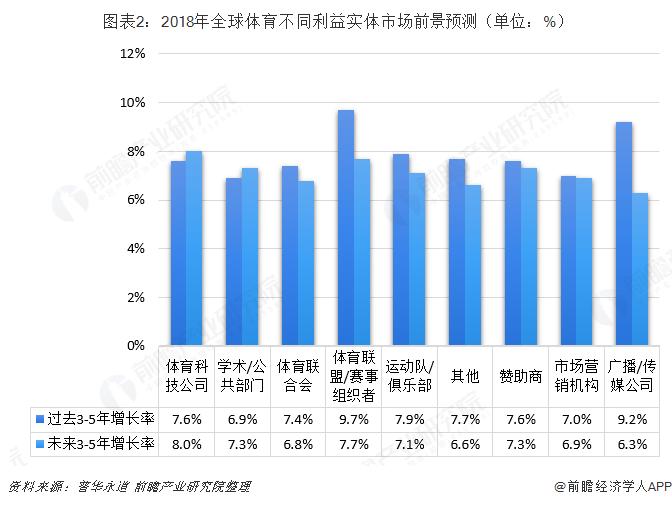 图表2:2018年全球体育不同利益实体市场前景预测(单位:%)