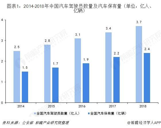 图表1:2014-2018年中国汽车驾驶员数量及汽车保有量(单位:亿人、亿辆)